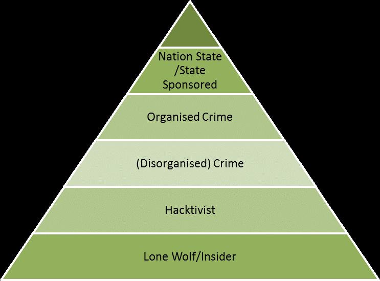 Cyber Threat Actor diagram