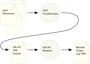 Reference: http://www.w3.org/standards/xml/transformation
