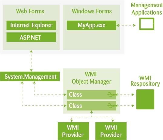 Figure 1 - WMI Architecture