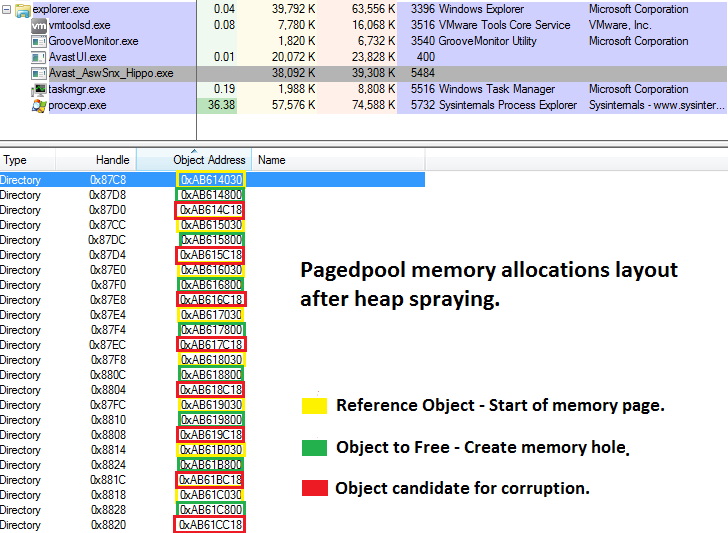 Figure 5. Pagedpool memory allocations layout