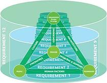 PCI DSS Layer Cake