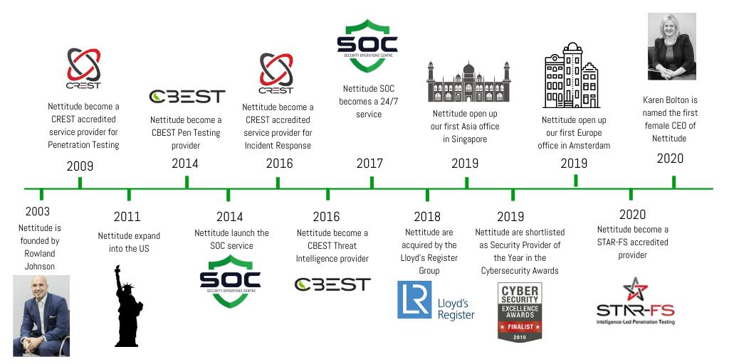 Nettitude Timeline (4)