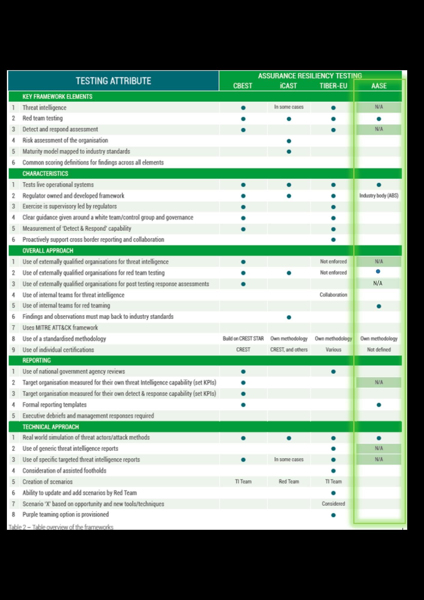 Regulatory Frameworks compared table